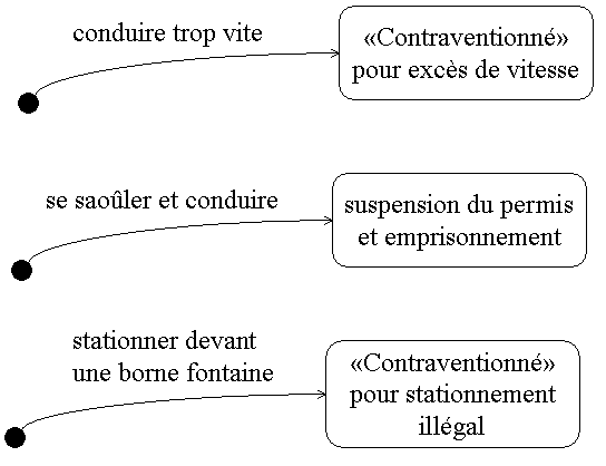 Contraventions